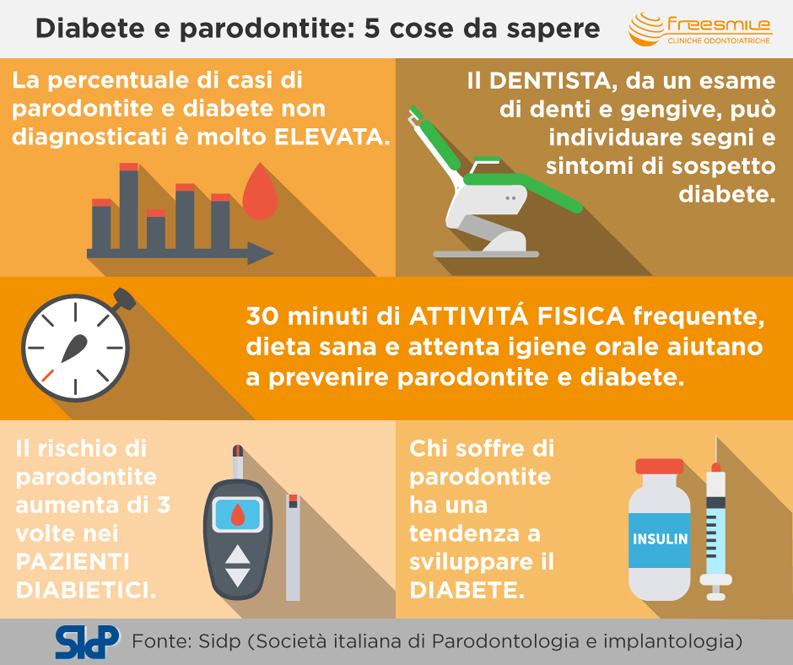 spiegazione su cartellone di diabete e parodontite