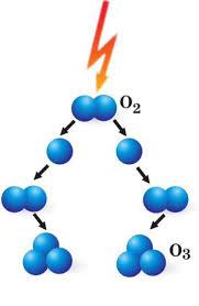 come si forma l'ozono